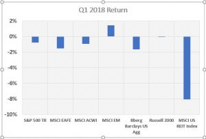 , Q1 2018 Review: The Virtues of Cash