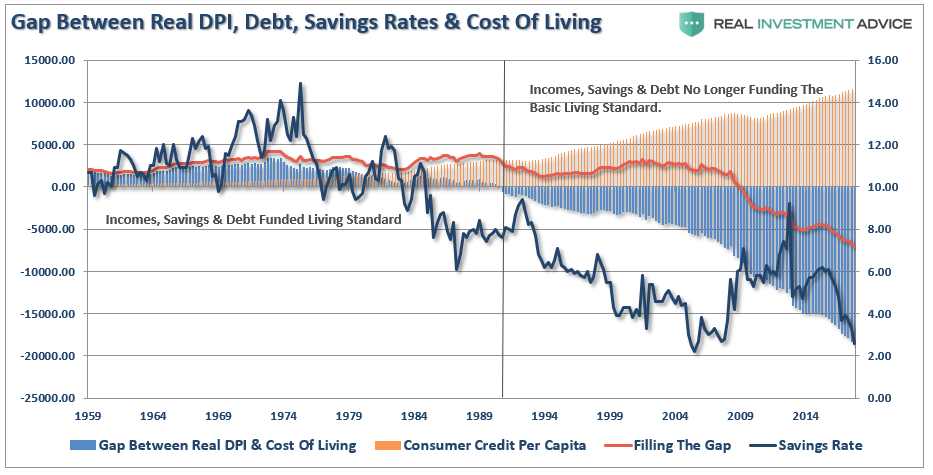 , Americans Used To Be Savers