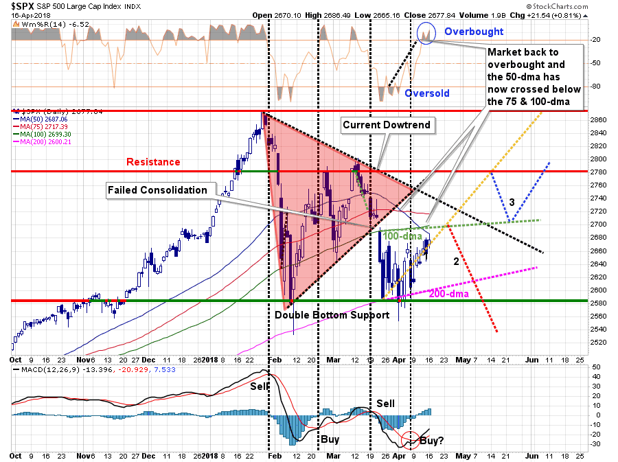 , Technically Speaking: Selling The 200 Day Moving Average