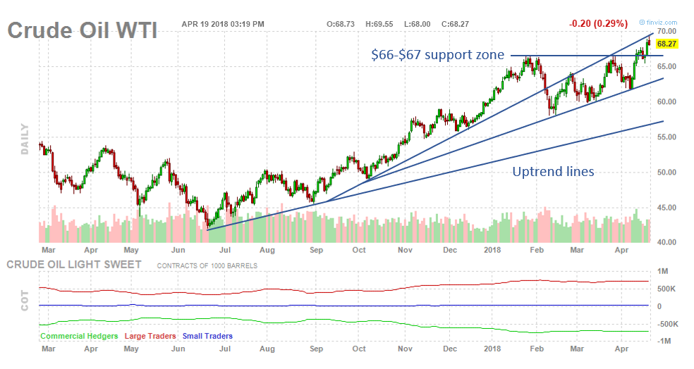 , Here's What To Watch In Crude Oil Right Now