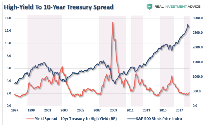 , Technically Speaking: 10-Reasons The Bull Market Ended In 2018