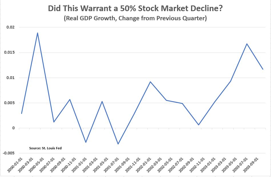 , A Recession Says Nothing About Future Stock Returns