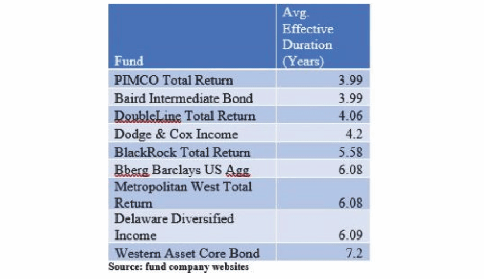 , How's Your Bond Fund Doing?