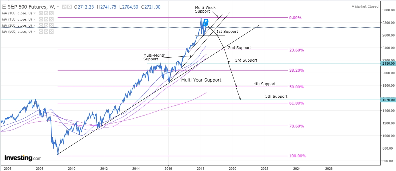 , Technically Speaking: How Far Can Stocks Fall?