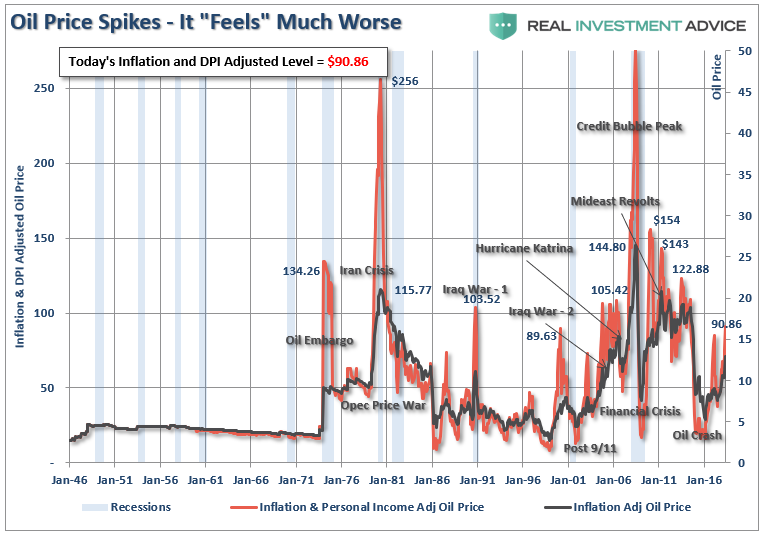 , 70 Is The New 90: The Psychological Impact Of Higher Oil Prices