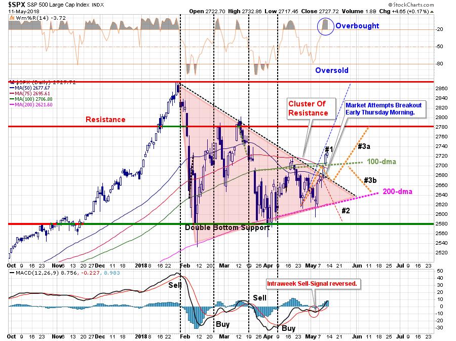 , Markets Break Out But Risks Remain – 05-11-18