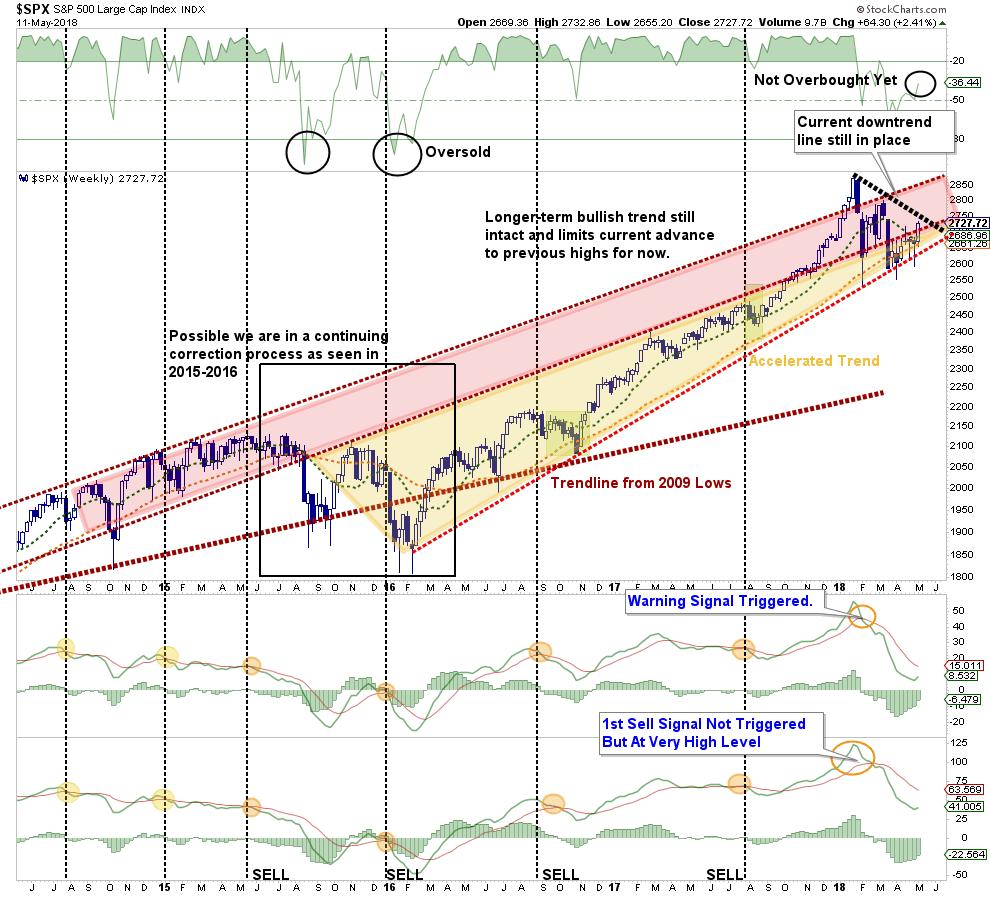 , Technically Speaking: Return Of The Bull Or Bull Trap?