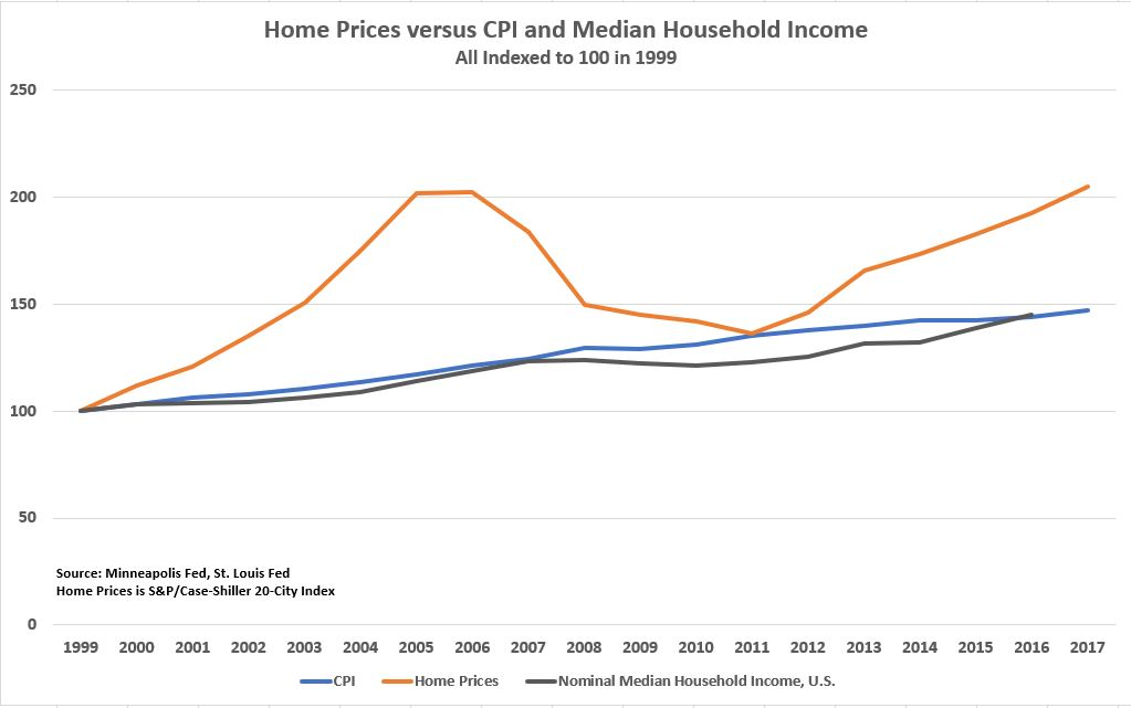 , A Better Way to Gauge Housing Affordability