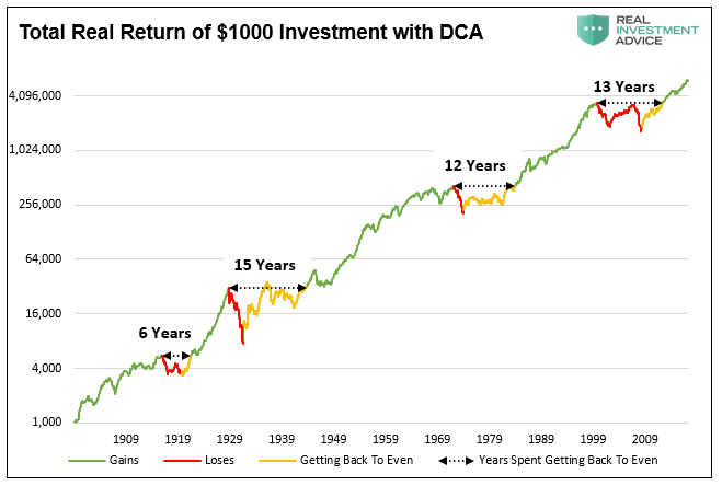 , The Myths Of Stocks For The Long Run – Part I