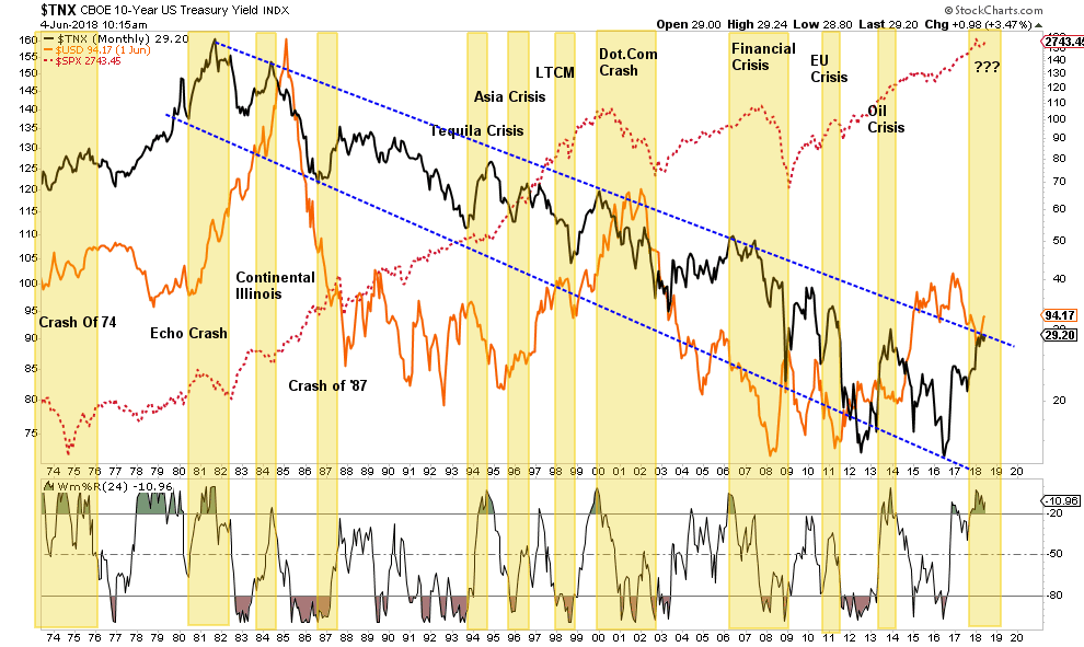 """, Technically Speaking: Bulls Charge Into """"Trade War"""""""