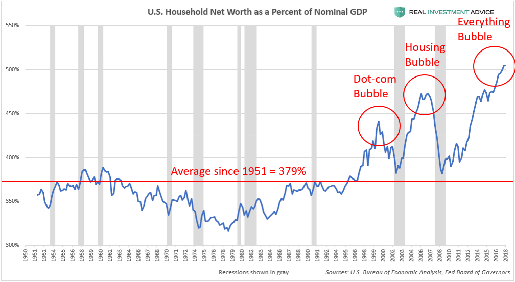 , U.S. Household Wealth Is In A Bubble – Part 1