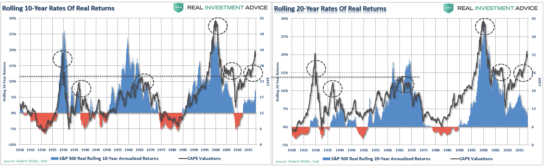 , The Myths Of Stocks For The Long Run – Part VII