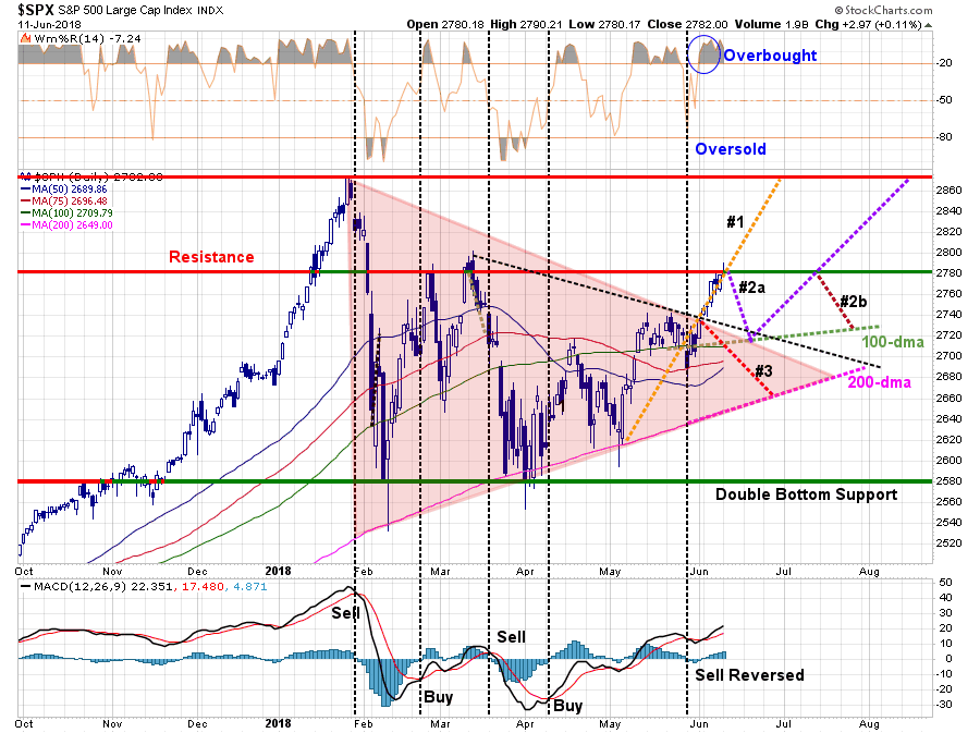 , Technically Speaking: The Risks To Our Bullish View