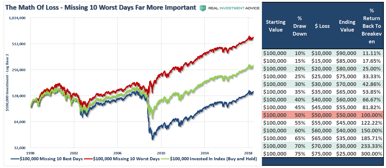 , 10 Illustrated Truths About Investing & The Markets