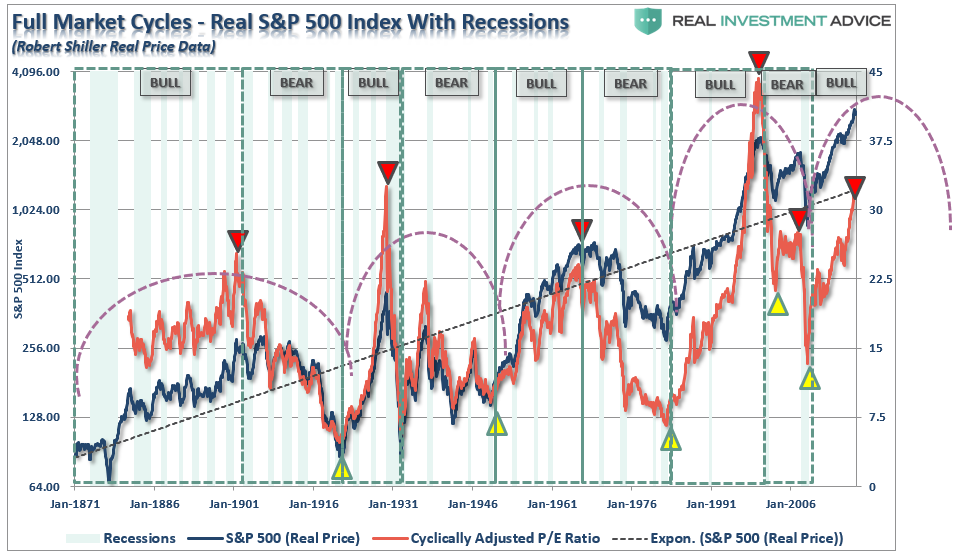 , The Myths Of Stocks For The Long Run – Part III