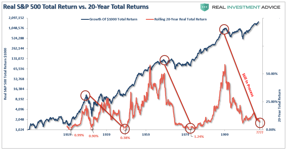 , The Myths Of Stocks For The Long Run – Part IV