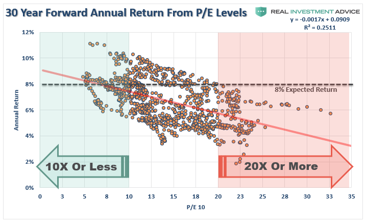 , MacroView: The Fed's View Of Valuations May Be Misguided