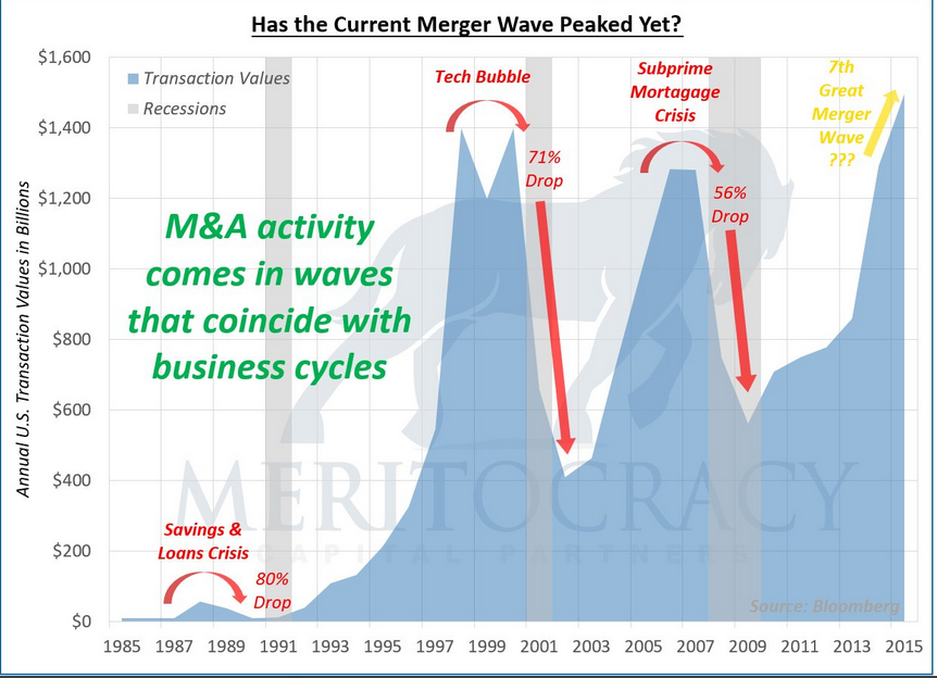 , Weekend Reading: Merger Mania