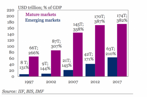 , The Coming Collision Of Debt & Rates