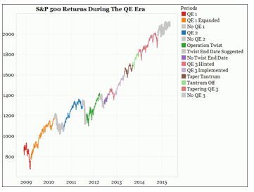 , What Can QE Tell Us About QT?