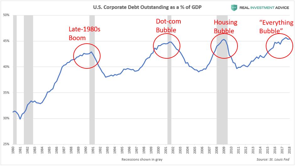 , U.S. Household Wealth Is In A Bubble – Part 2