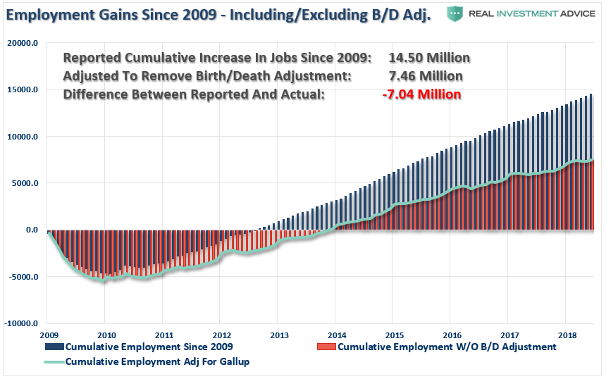 , Some Questions On Employment & Wages