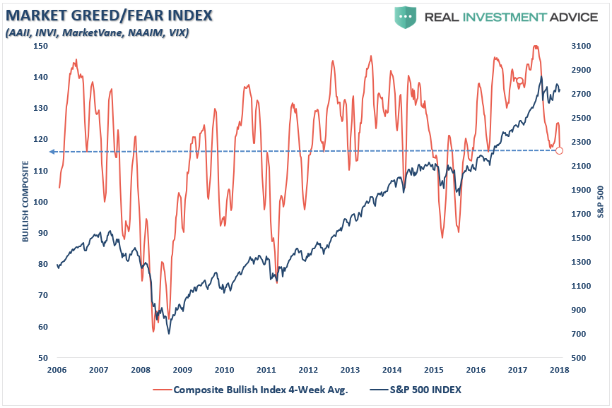 , Technically Speaking: FOMO Overrides FOLM
