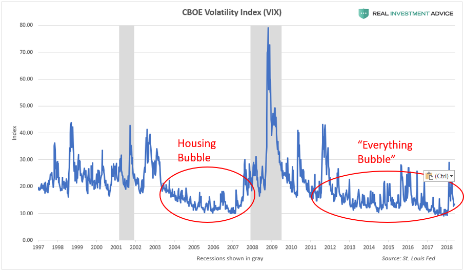 Volatility Index (VIX)