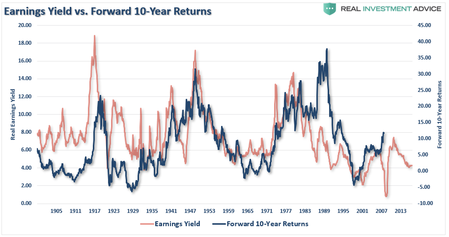 , Technically Speaking: 7-Measures Of Expected Returns