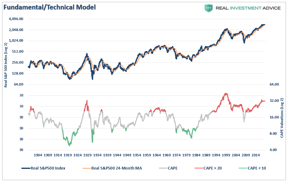 , The Myths Of Stocks For The Long Run – Part XI