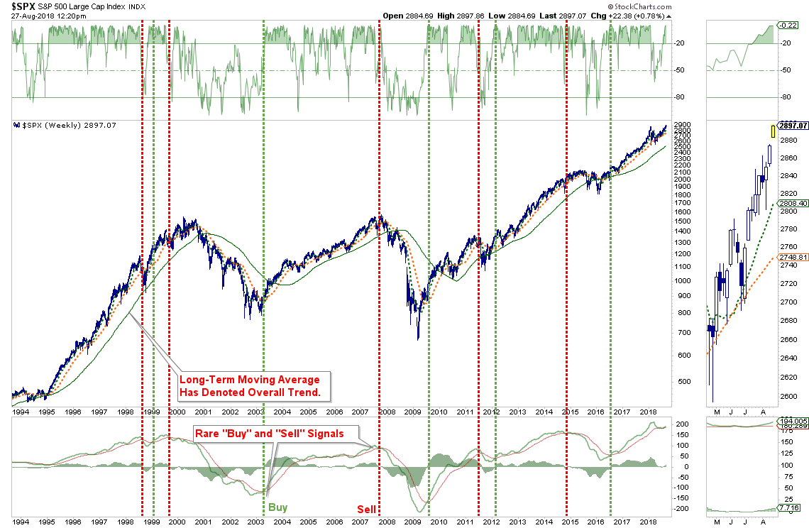 , Technically Speaking: The Bull Market Resumes…For Now