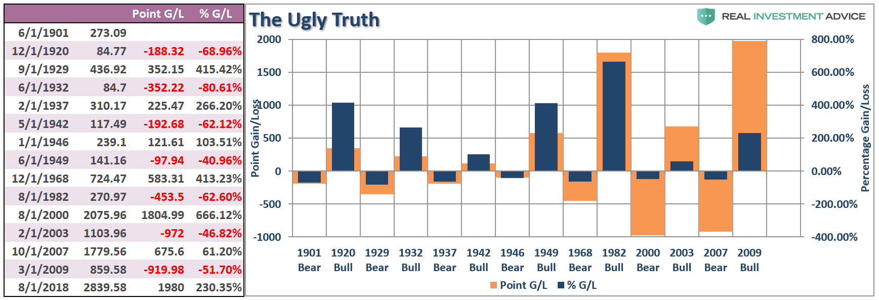 , The Longest Bull Market In History & What Happens Next