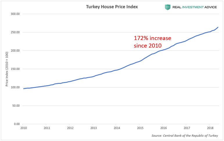 Turkey Housing Price Index