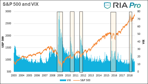, Following Signs Others Ignore : VIX