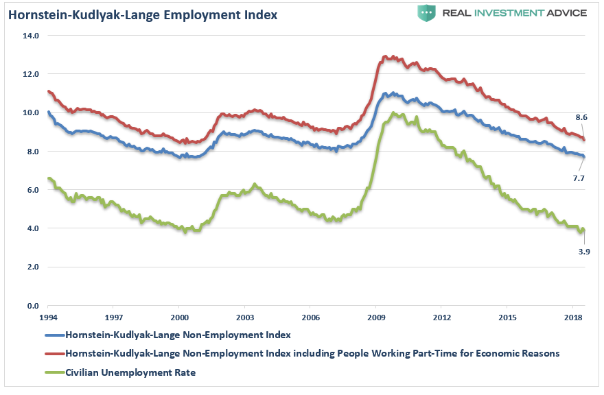 , Employment: It's The Trend That Matters