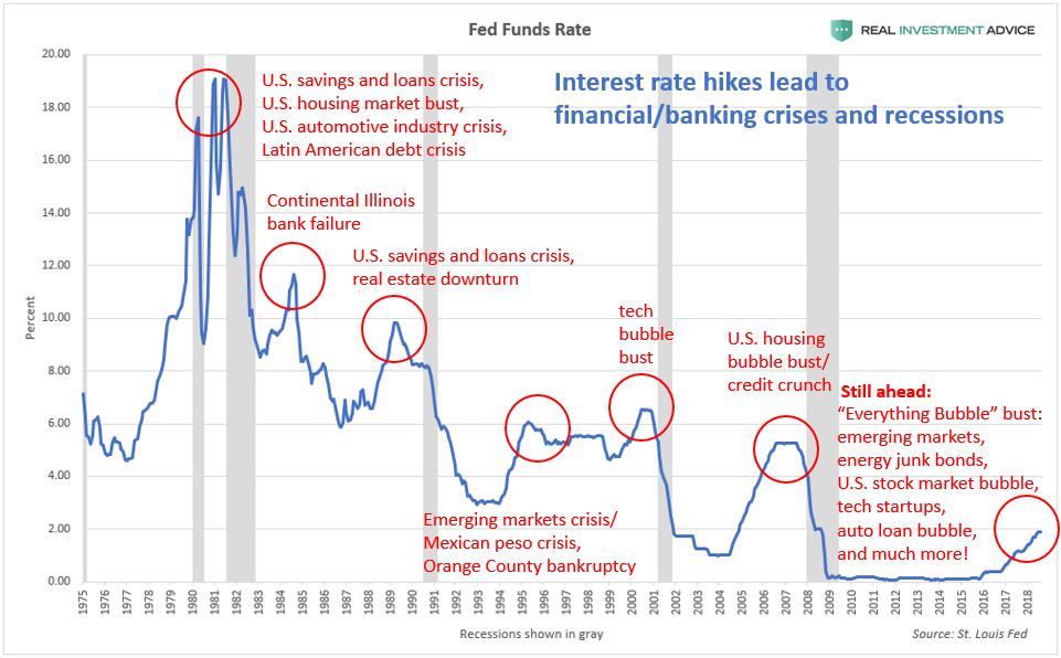 , As Seen On Forbes: Rate Hikes Will Trigger The Next Financial Crisis