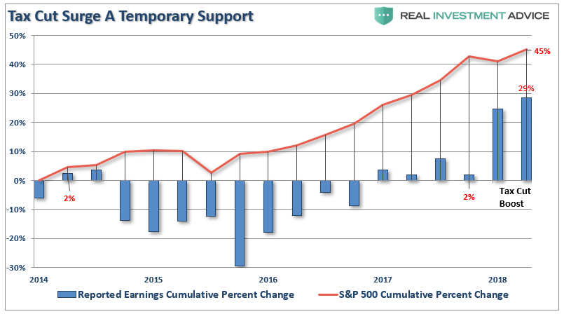 , Fundamentally Speaking: Q2-Earnings Review & Market Outlook