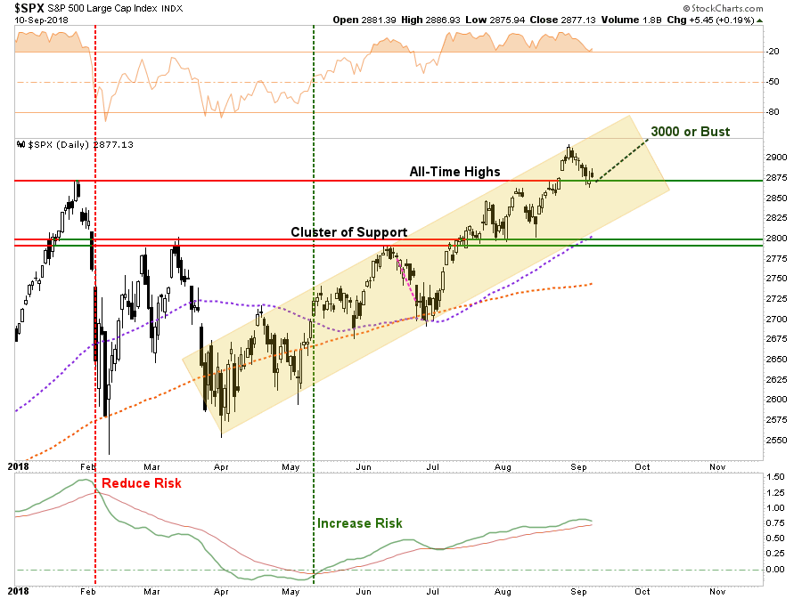 , Technically Speaking: 3000 Or Bust! (RIA PRO)