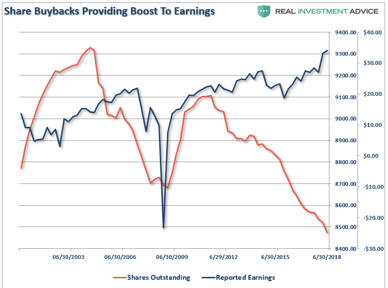 , The Two Biggest Threats To This Bull Market