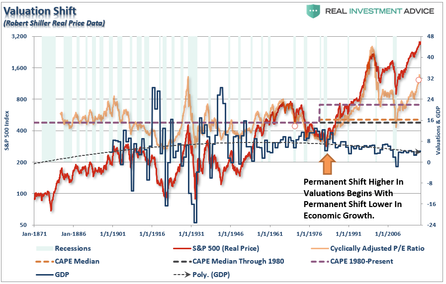 , Weekend Reading: A Permanent Shift To Valuations?