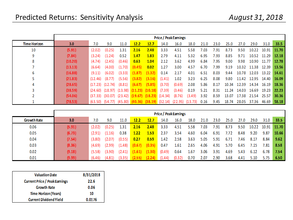 , S&P 500 Monthly Valuation & Analysis Review – 08-31-18