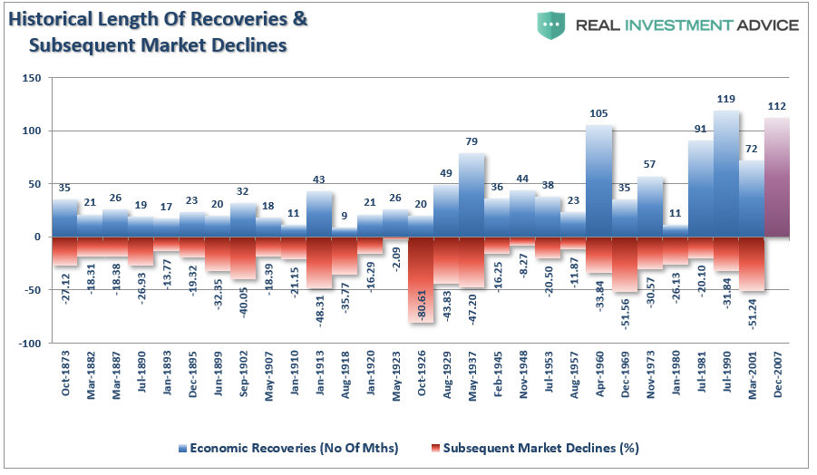 , All Markets Are Cyclical – When Will This One End?