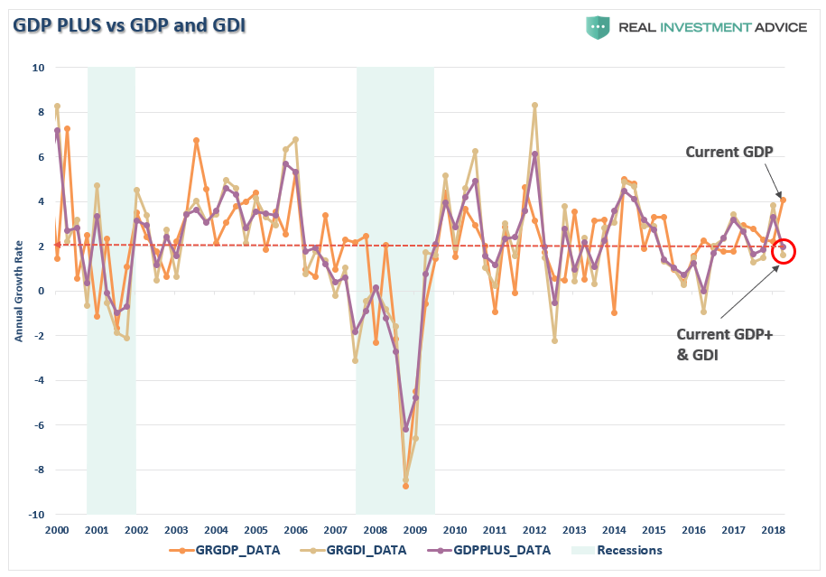 , Weekend Reading: Recession Risk Rising