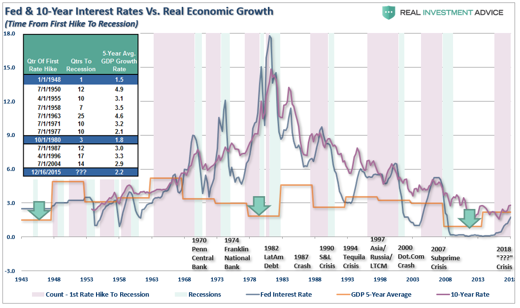 , Has The Fed Done It? No More Recessions?
