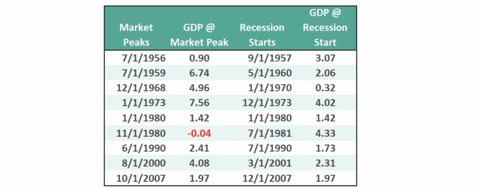 , Is The Market Predicting A Recession?