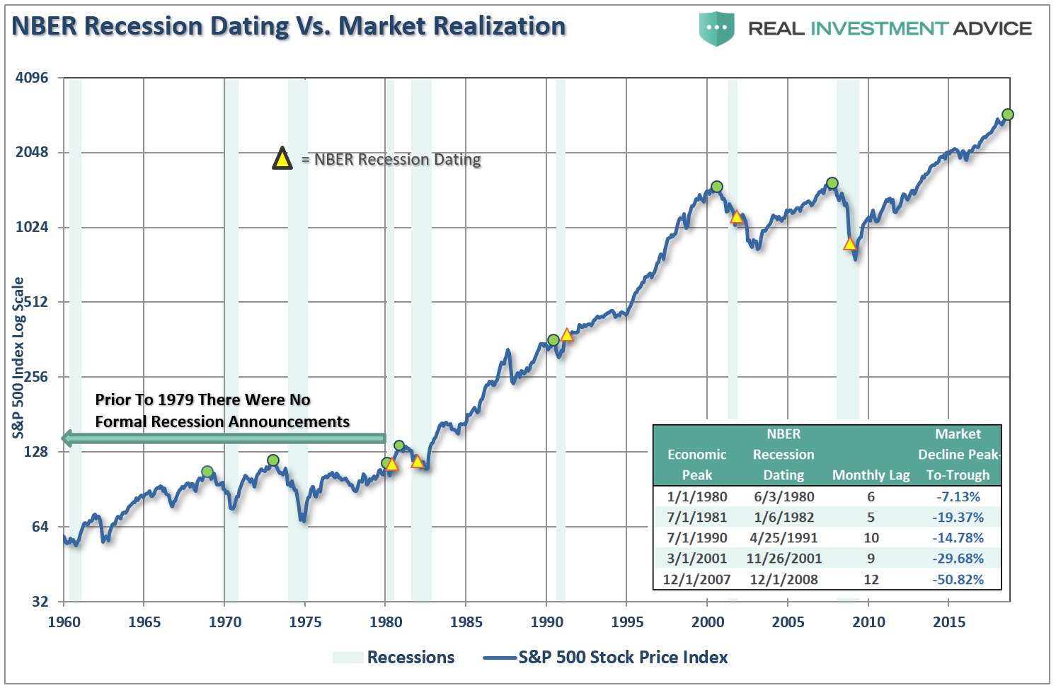 https://realinvestmentadvice.com/wp-content/uploads/2018/10/SP-500-Recessions-Dating-NBER-102418.png
