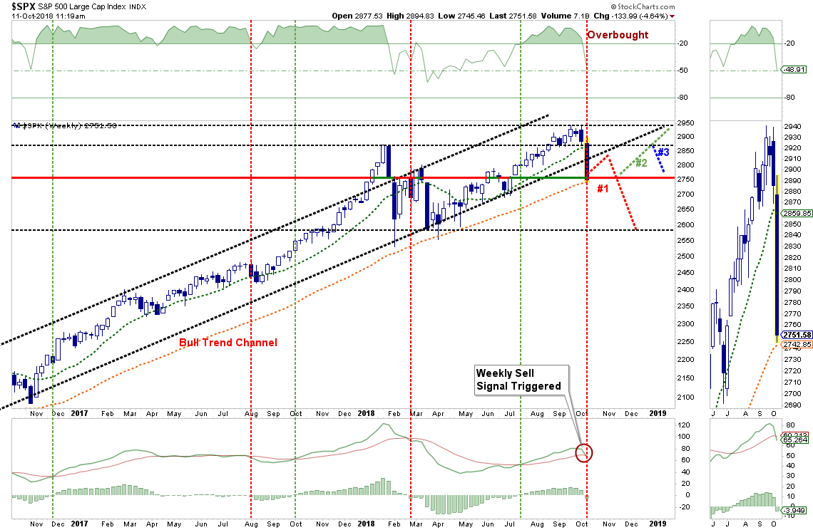 , Technically Speaking: Update – Markets Fail To Hold Support
