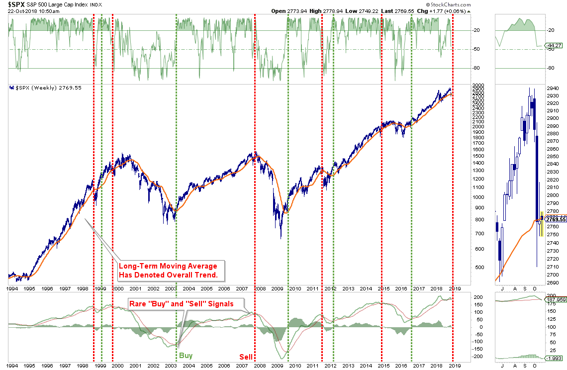 , Technically Speaking: Risk Of A Bigger Correction Rising