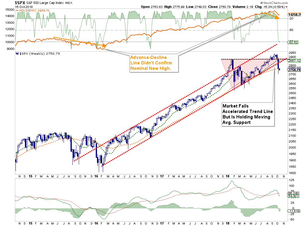 , Technically Speaking: Is A Year-End Rally Still Possible?