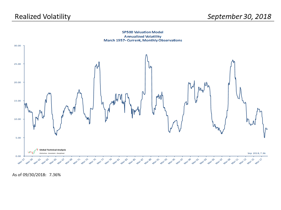 , S&P 500 Monthly Valuation & Analysis Review – 09-30-18